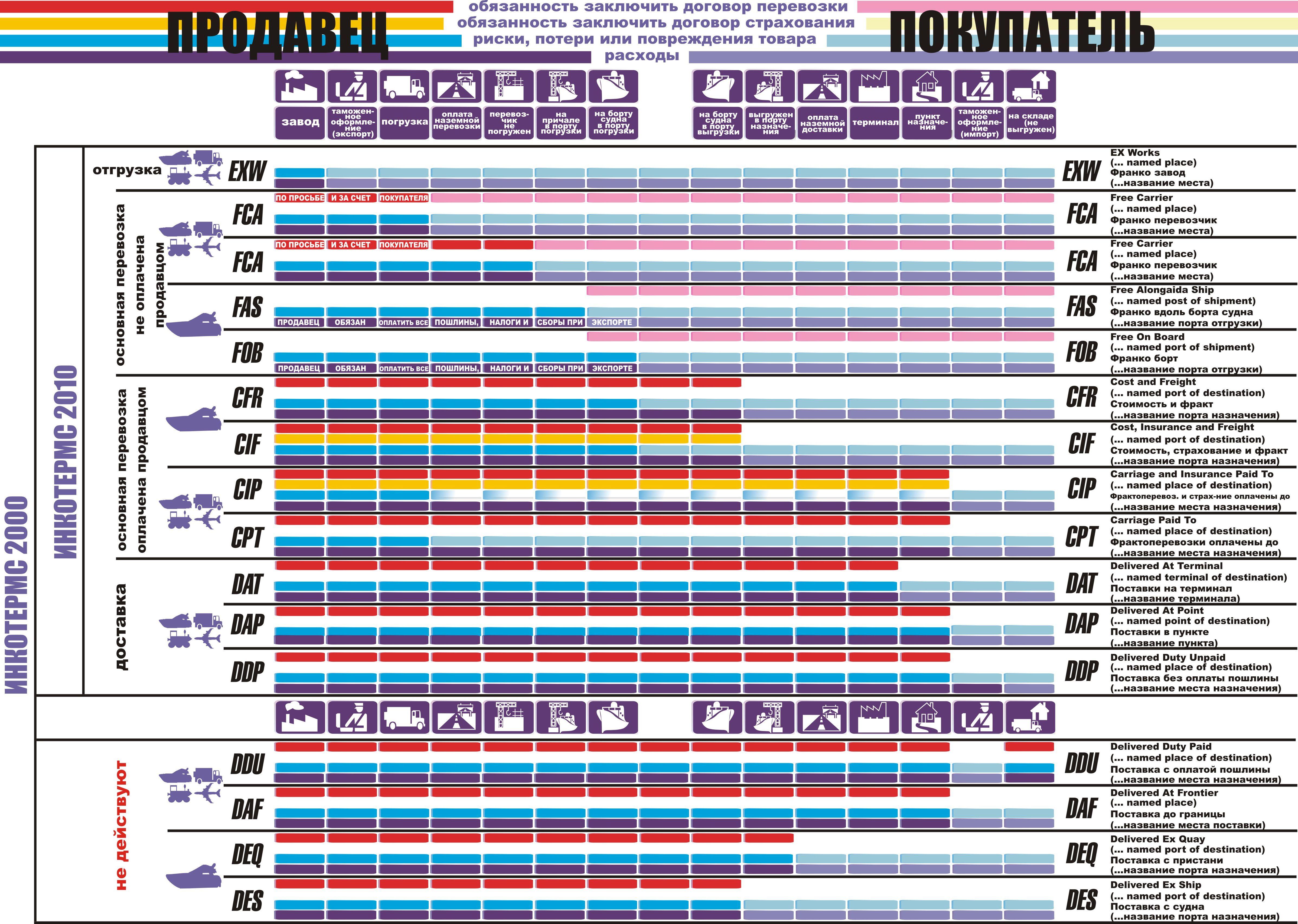 Картинка Условия поставки Инкотермс 2010 таблица