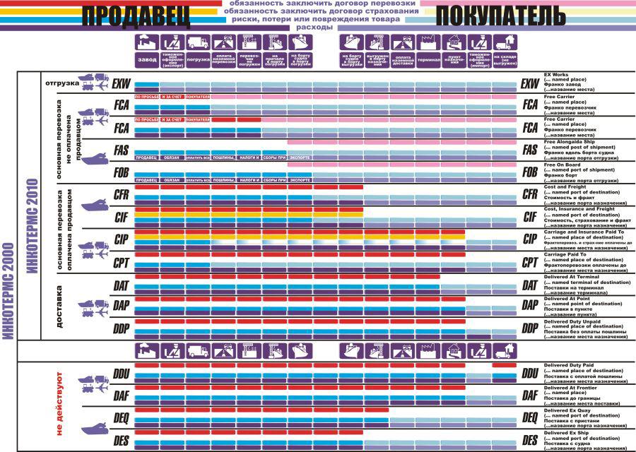foto usloviya-postavki-inkoterms-2010-tablica